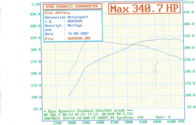 The dyno for the current setup of the demo Murtaya, courtesy of Engine Tuner, Ltd.  This is the power/torque graph (at the crank) that propelled the demo to a 3.5 sec 0-60 and a 7.6 sec 1/8 mile (the latter of which was on a rainy day).